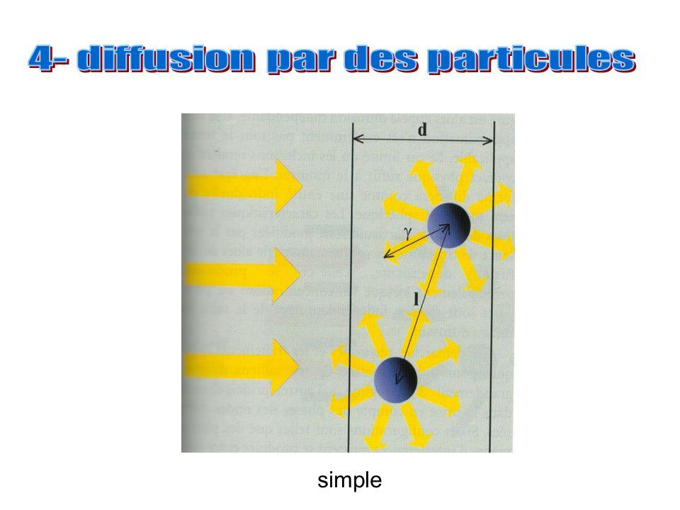 4- diffusion par des particules