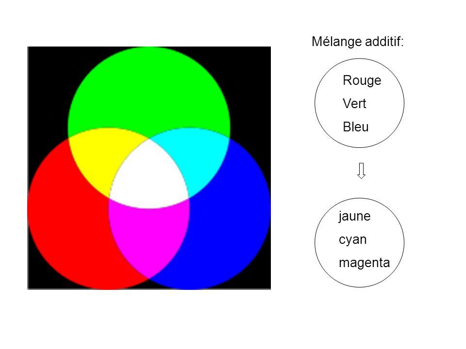 Mélange additif: Rouge Vert Bleu jaune cyan magenta
