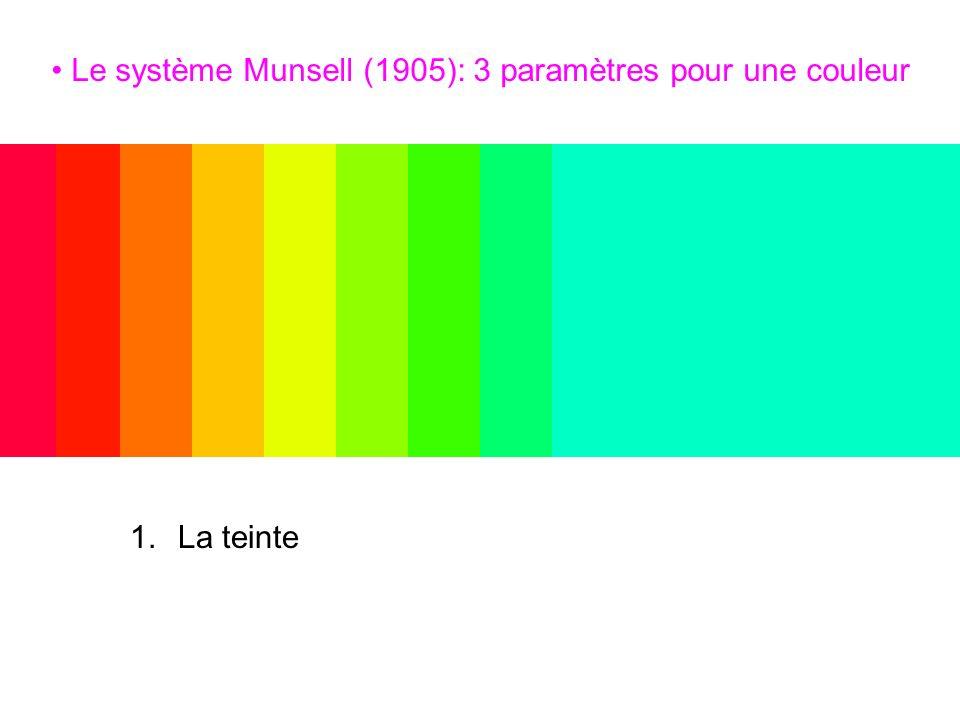 Le système Munsell (1905): 3 paramètres pour une couleur