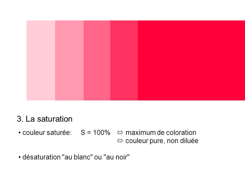 3. La saturation couleur saturée: S = 100%  maximum de coloration