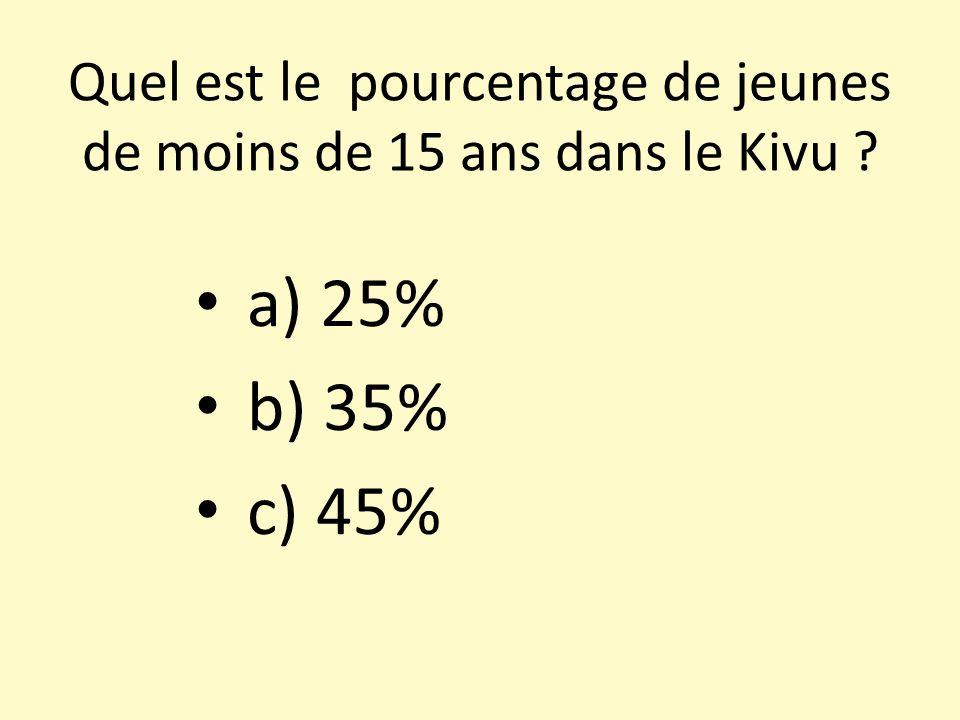 Quel est le pourcentage de jeunes de moins de 15 ans dans le Kivu