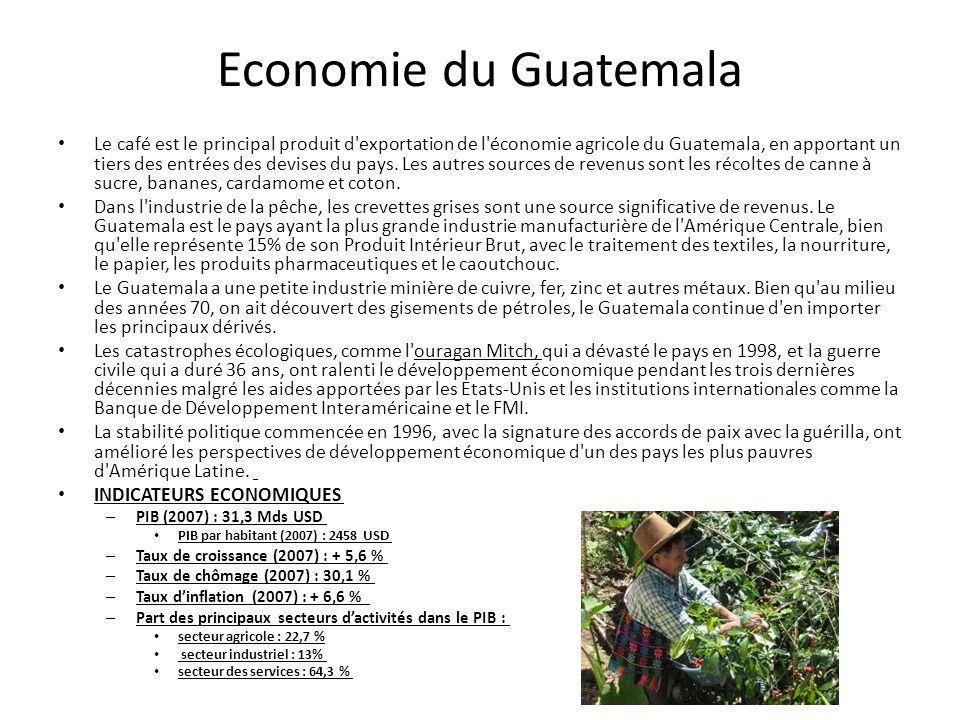 Economie du Guatemala
