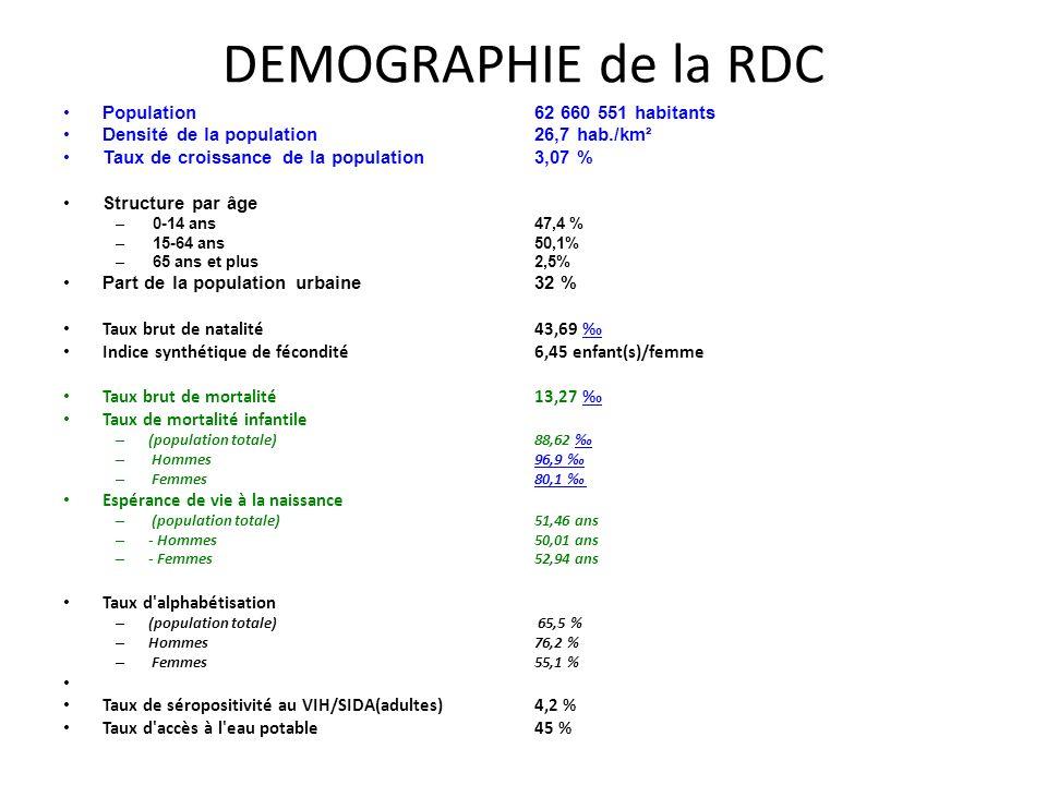 DEMOGRAPHIE de la RDC Population 62 660 551 habitants