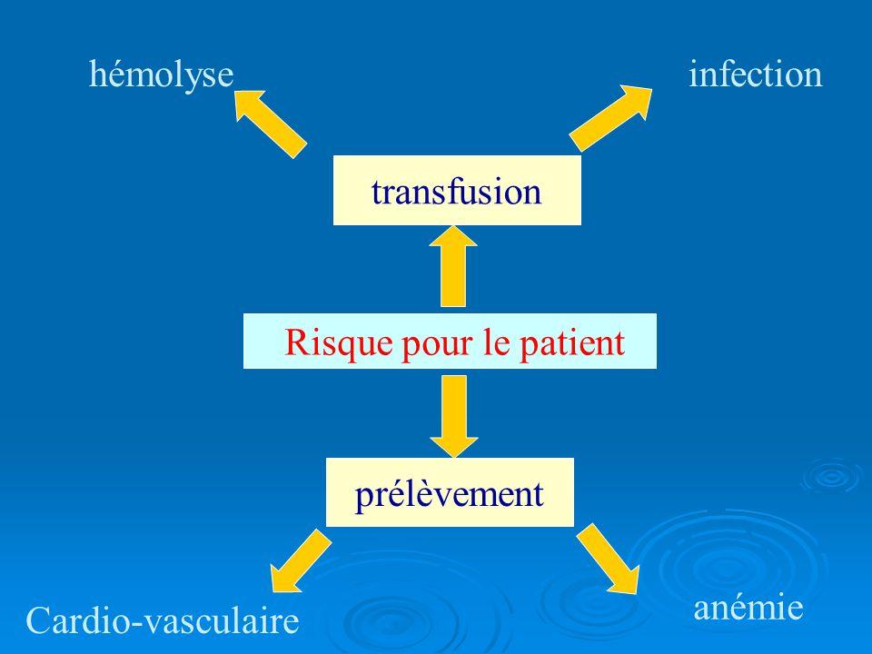 hémolyse infection transfusion Risque pour le patient prélèvement anémie Cardio-vasculaire