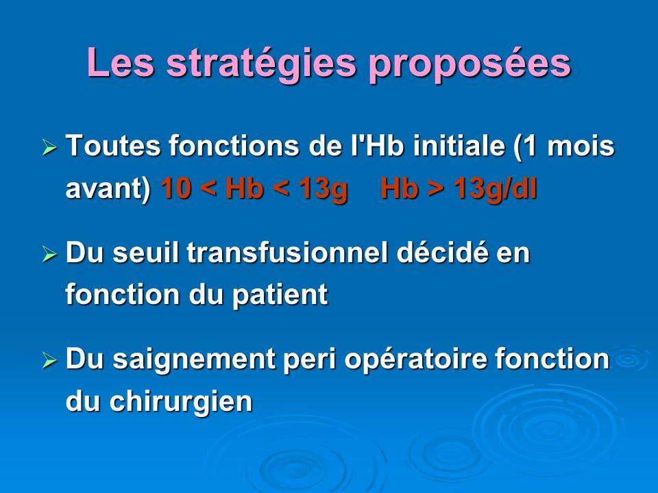 Les stratégies proposées