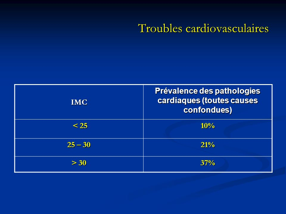 Troubles cardiovasculaires