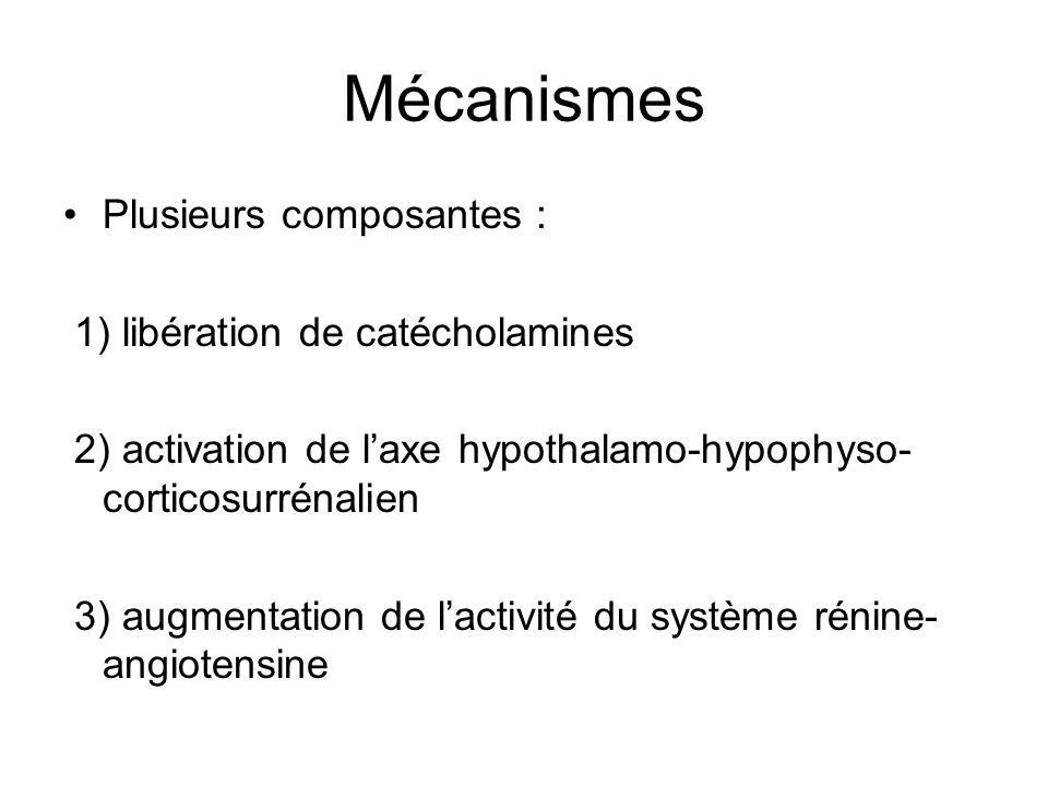 Mécanismes Plusieurs composantes : 1) libération de catécholamines