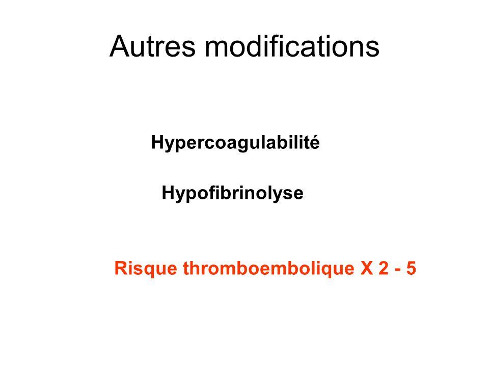 Autres modifications Hypercoagulabilité Hypofibrinolyse
