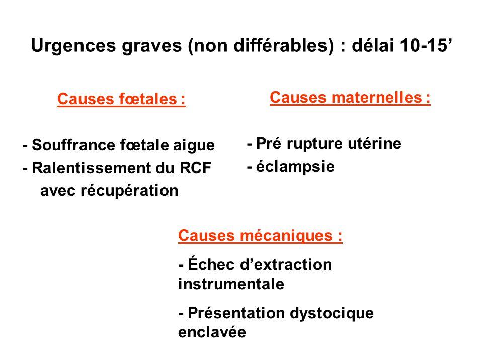 Urgences graves (non différables) : délai 10-15'