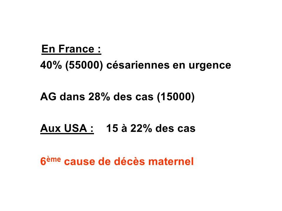 En France : 40% (55000) césariennes en urgence