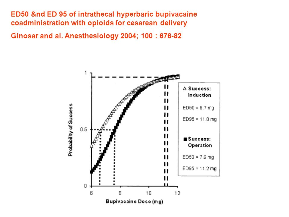 ED50 &nd ED 95 of intrathecal hyperbaric bupivacaine coadministration with opioids for cesarean delivery