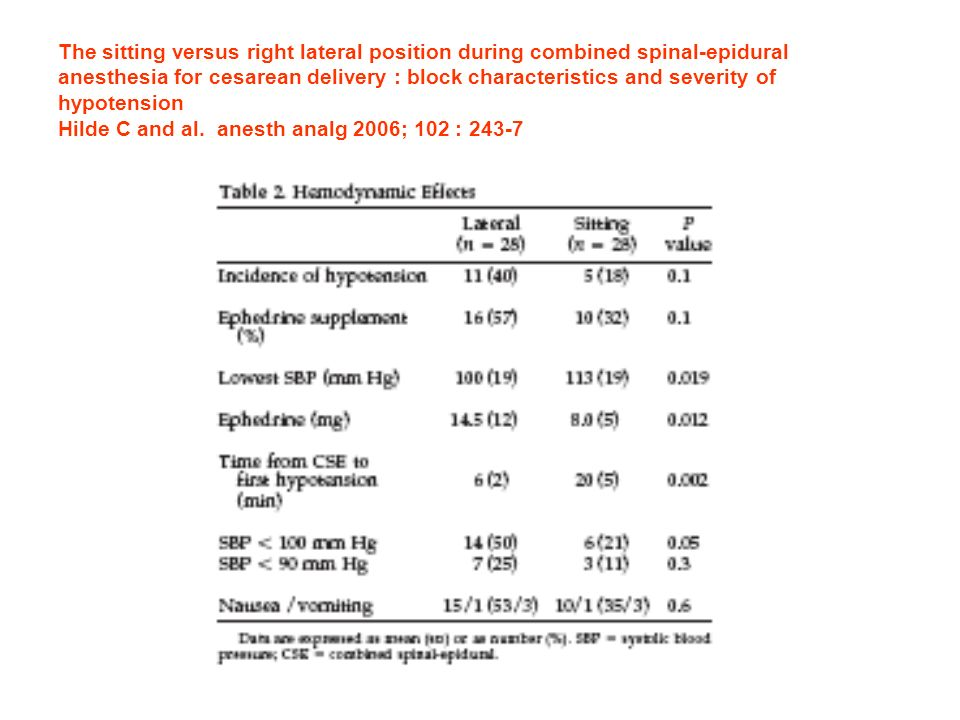 The sitting versus right lateral position during combined spinal-epidural anesthesia for cesarean delivery : block characteristics and severity of hypotension Hilde C and al.