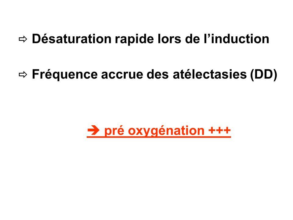  pré oxygénation +++  Désaturation rapide lors de l'induction