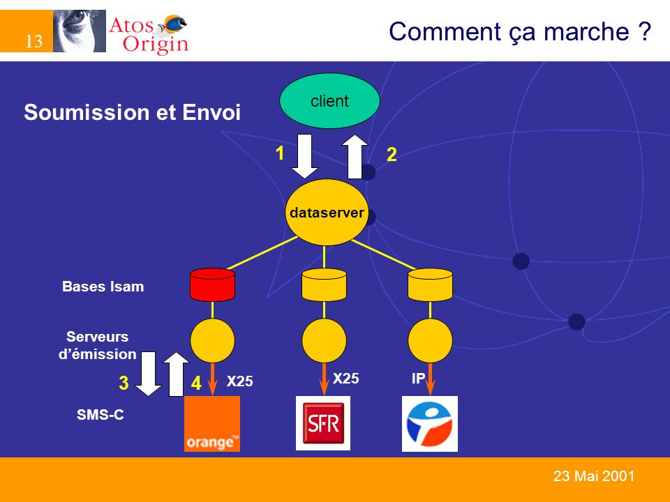 Comment ça marche Soumission et Envoi 1 2 3 4 client dataserver