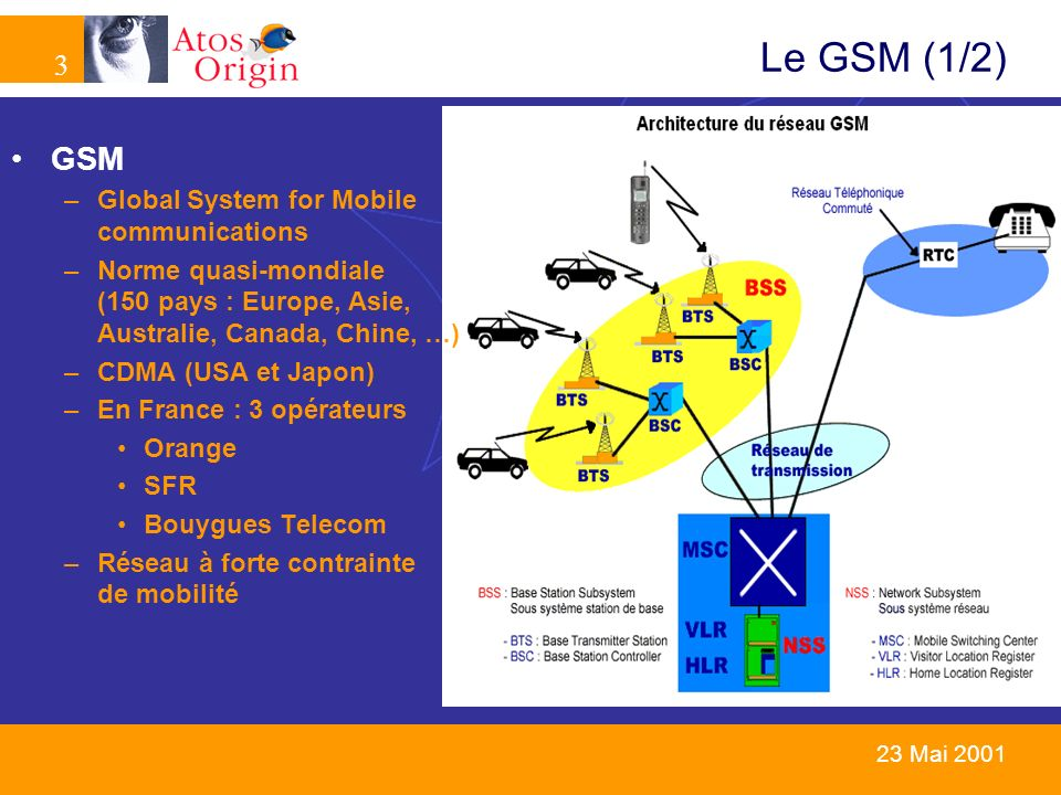 Le GSM (1/2) GSM Global System for Mobile communications