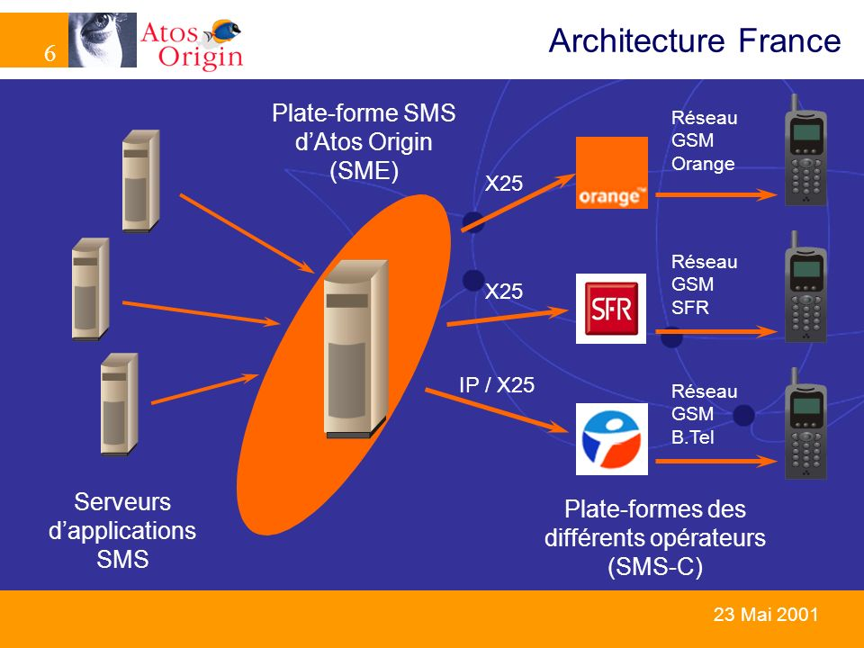 Architecture France Plate-forme SMS d'Atos Origin (SME)