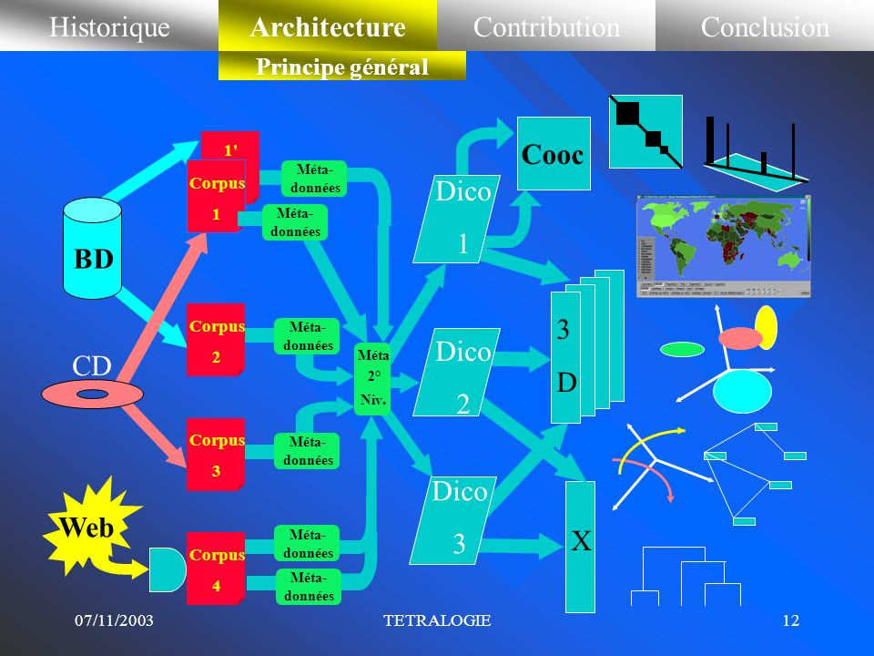 Historique Etat de l'art Contribution Conclusion Architecture Cooc
