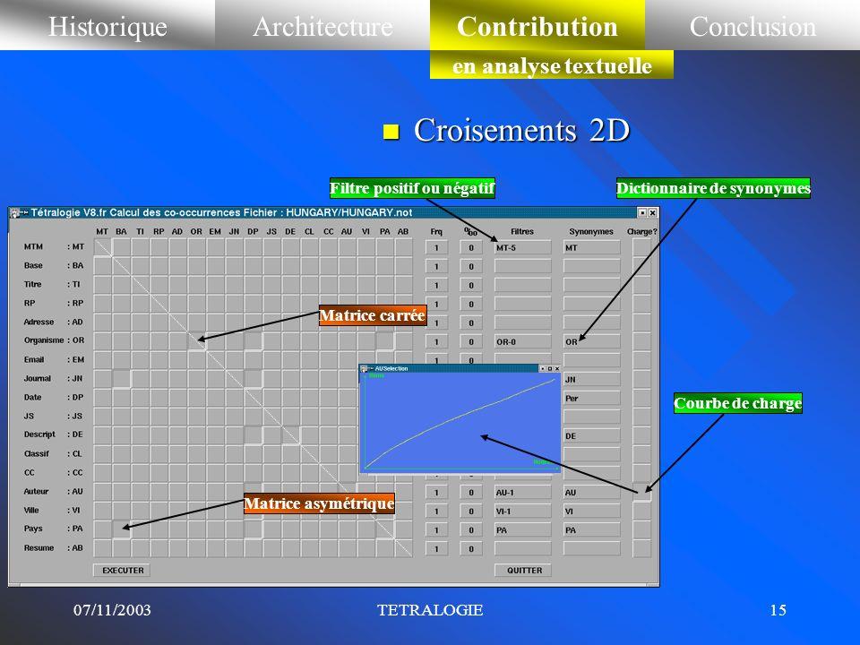 Croisements 2D Historique Architecture Contribution Conclusion