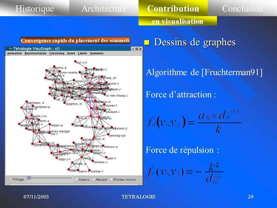 Dessins de graphes Historique Architecture Contribution Conclusion