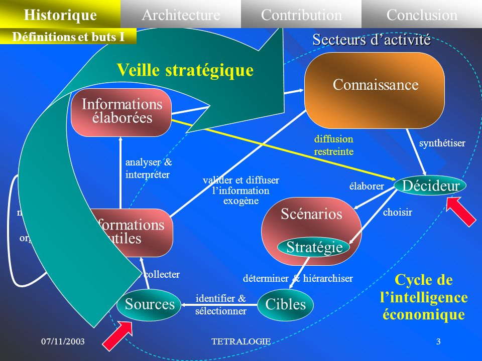 Cycle de l'intelligence économique