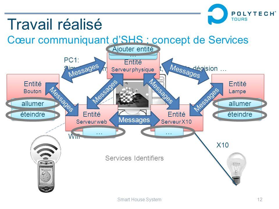 Travail réalisé Cœur communiquant d'SHS : concept de Services