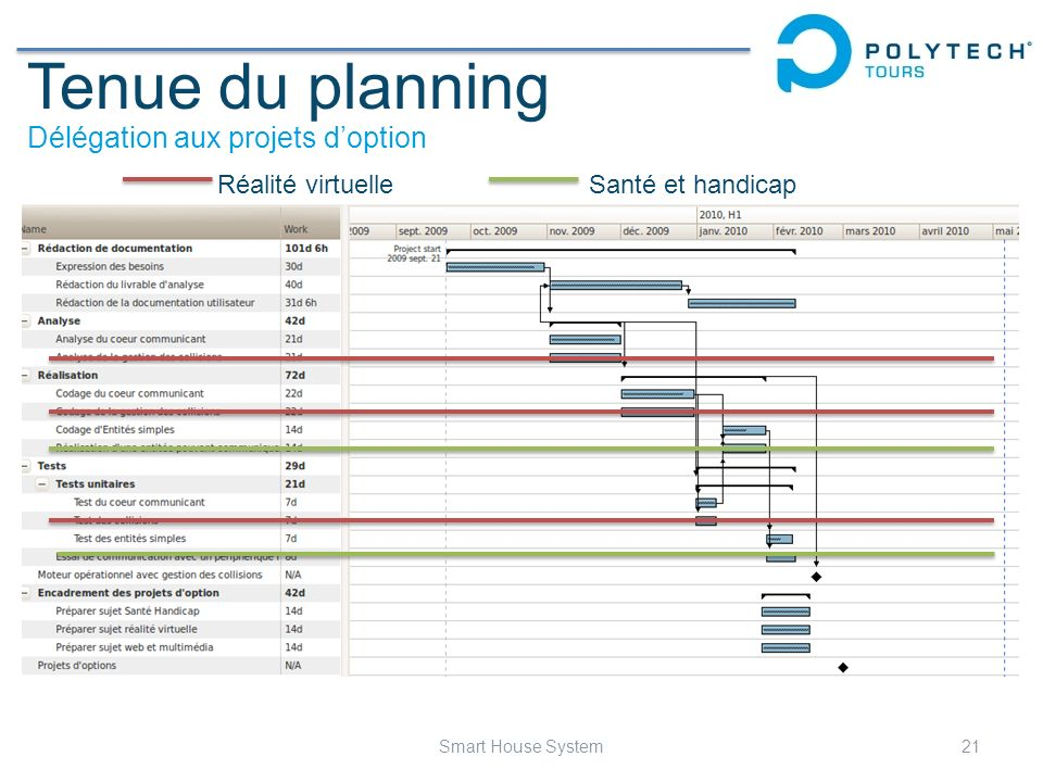 Tenue du planning Délégation aux projets d'option Réalité virtuelle