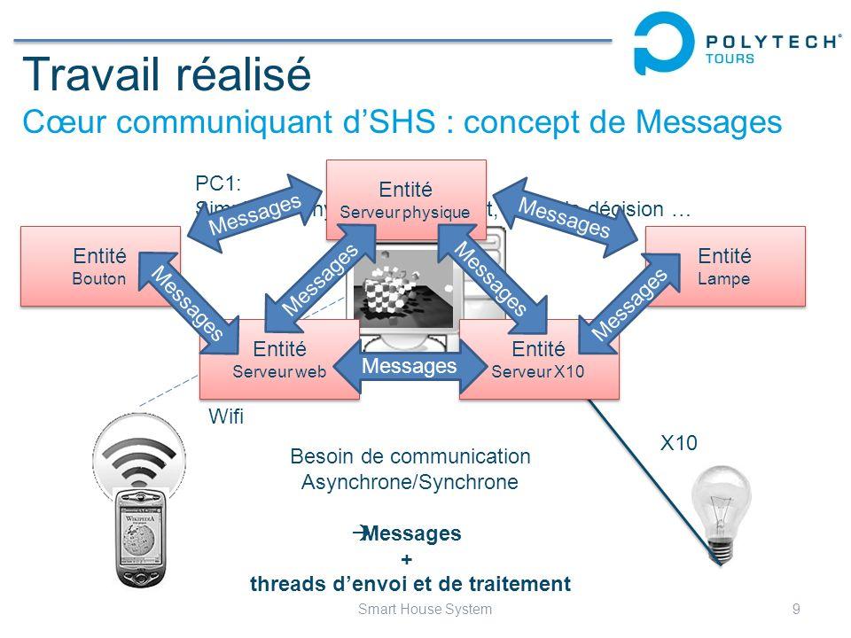 Travail réalisé Cœur communiquant d'SHS : concept de Messages