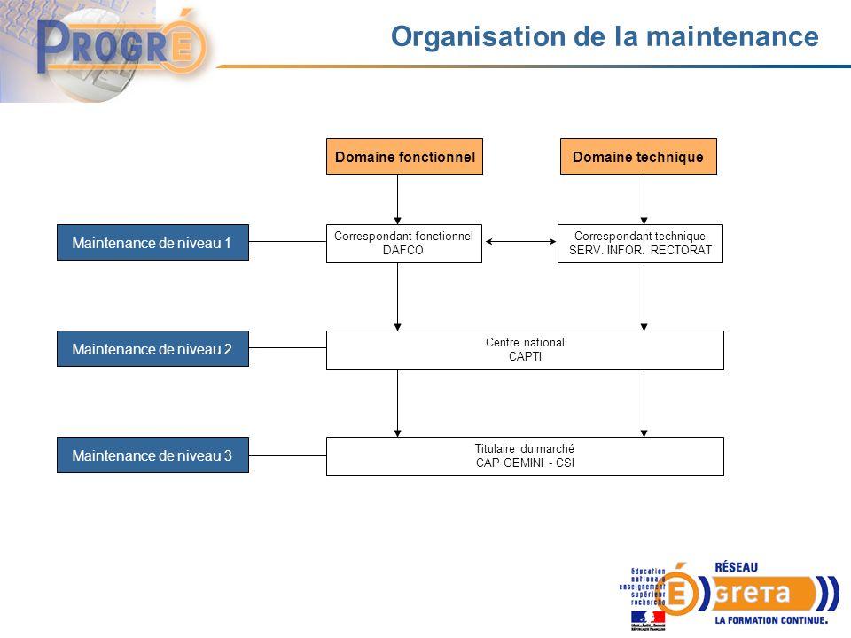 Organisation de la maintenance