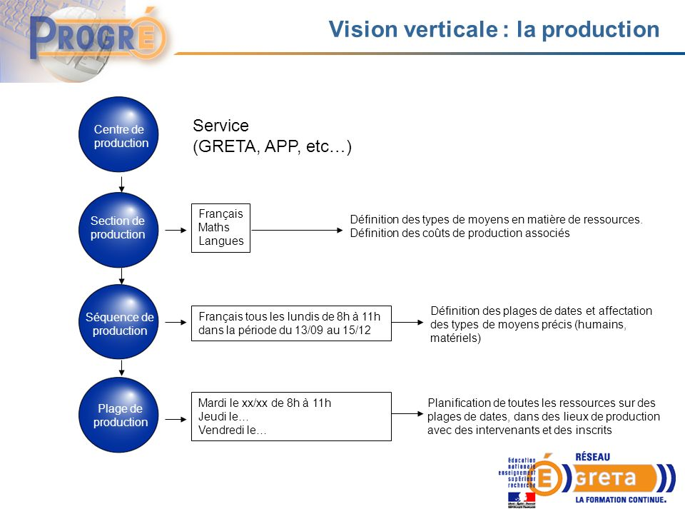 Vision verticale : la production