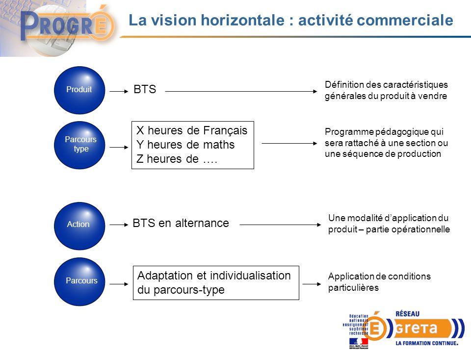 La vision horizontale : activité commerciale