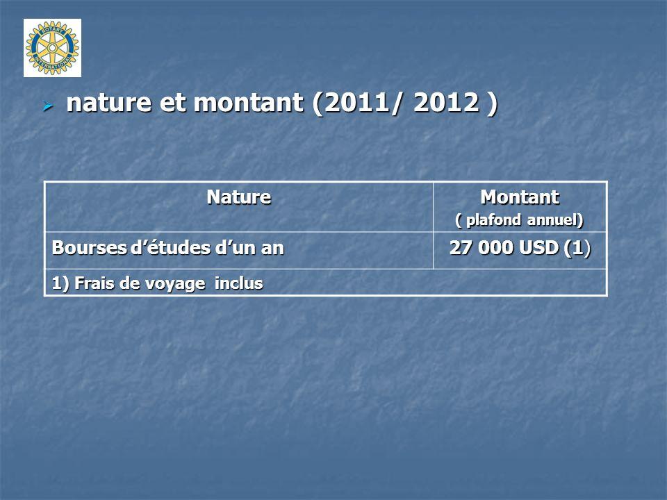nature et montant (2011/ 2012 ) Nature Montant