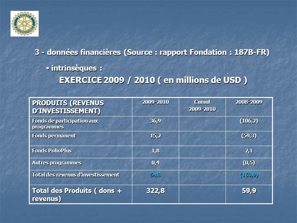 EXERCICE 2009 / 2010 ( en millions de USD )