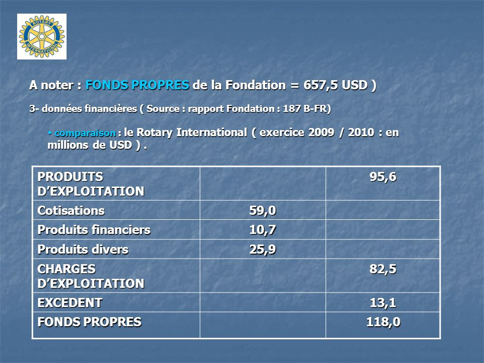 A noter : FONDS PROPRES de la Fondation = 657,5 USD )