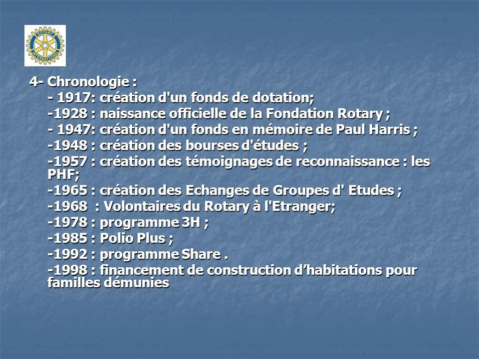 4- Chronologie : - 1917: création d un fonds de dotation; -1928 : naissance officielle de la Fondation Rotary ;