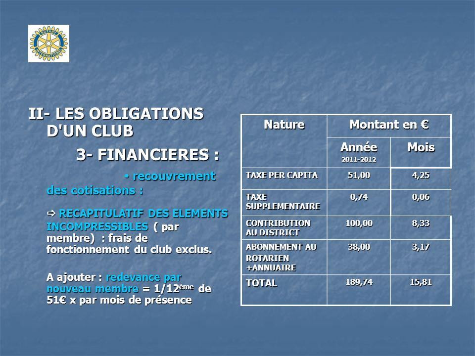 3- FINANCIERES :  recouvrement des cotisations :