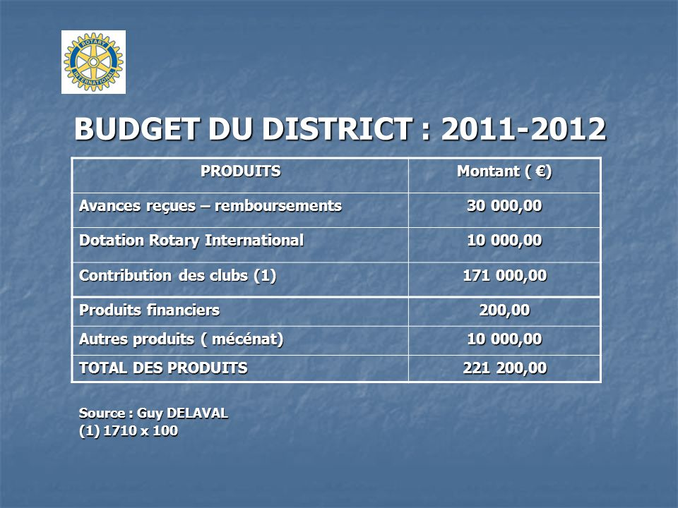 BUDGET DU DISTRICT : 2011-2012 PRODUITS Montant ( €)