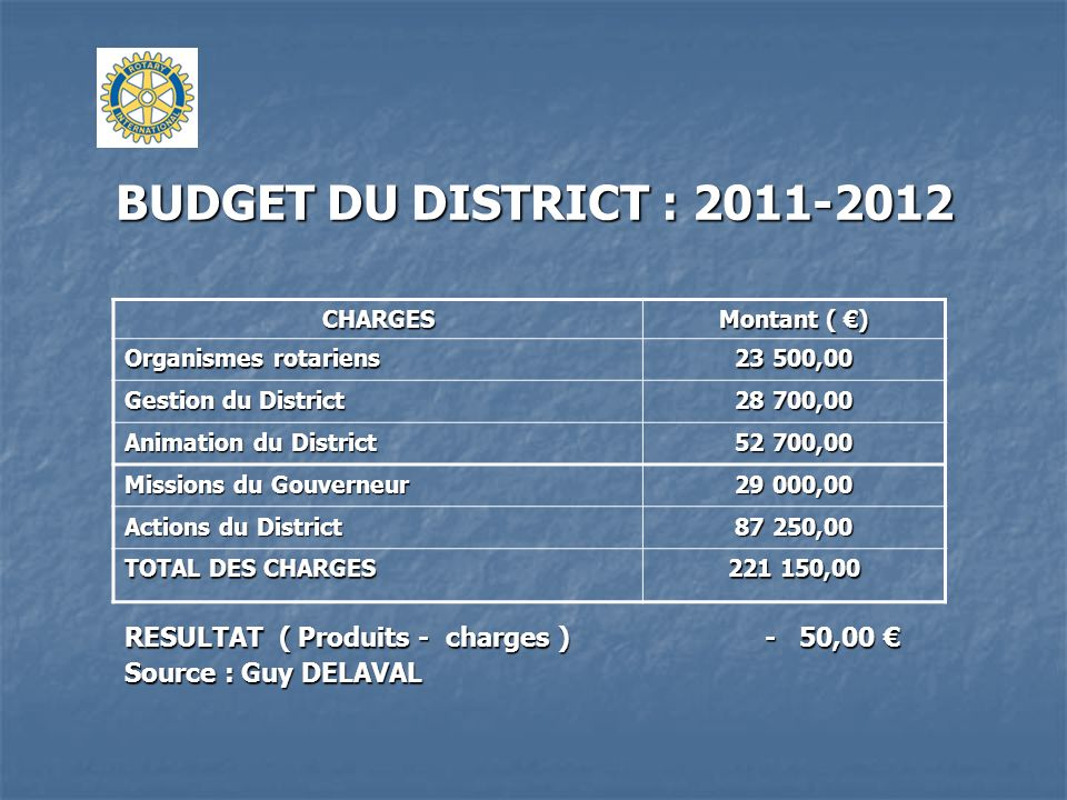 BUDGET DU DISTRICT : 2011-2012 CHARGES. Montant ( €) Organismes rotariens. 23 500,00. Gestion du District.