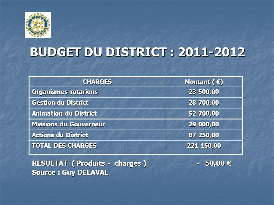 BUDGET DU DISTRICT : 2011-2012CHARGES. Montant ( €) Organismes rotariens. 23 500,00. Gestion du District.