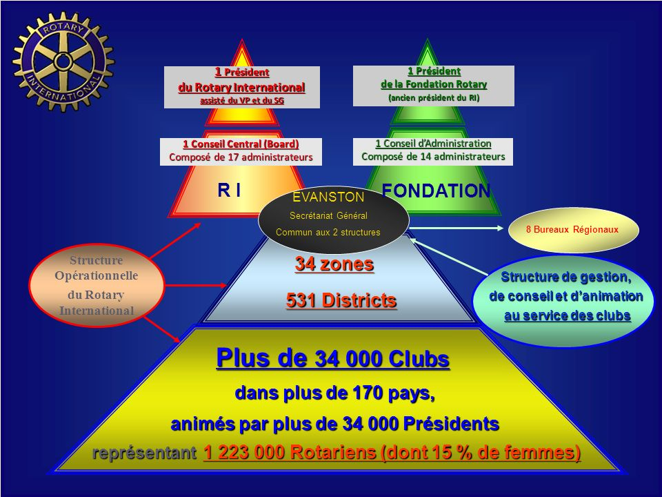 Plus de Clubs R I FONDATION 34 zones 531 Districts