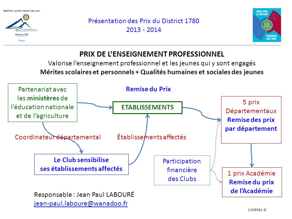 PRIX DE L'ENSEIGNEMENT PROFESSIONNEL ses établissements affectés