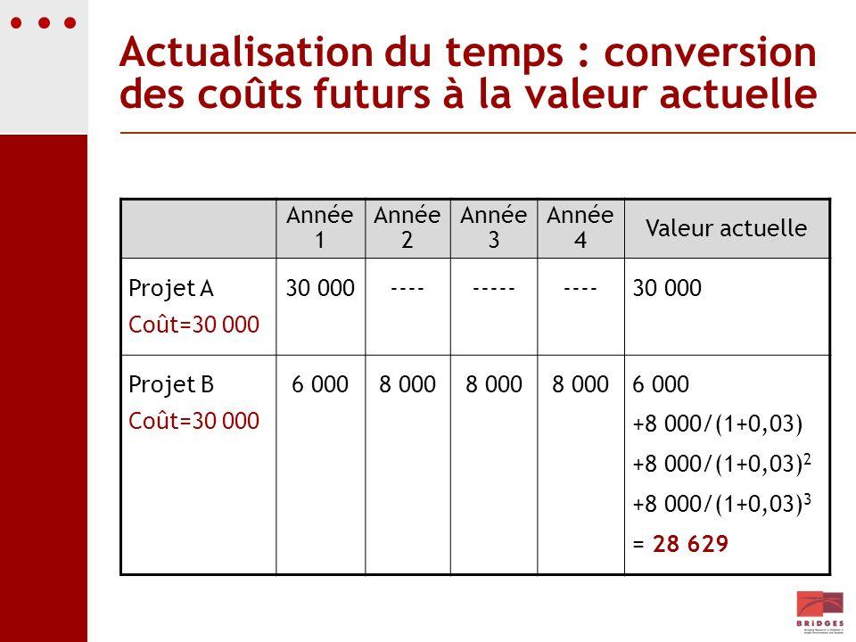 Actualisation du temps : conversion des coûts futurs à la valeur actuelle