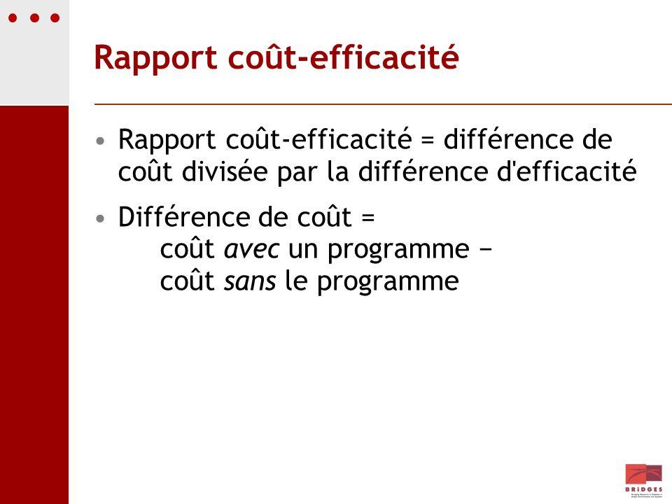 Rapport coût-efficacité