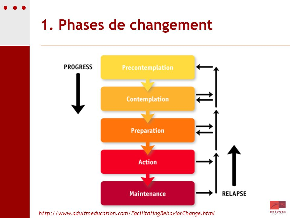 1. Phases de changement http://www.adultmeducation.com/FacilitatingBehaviorChange.html