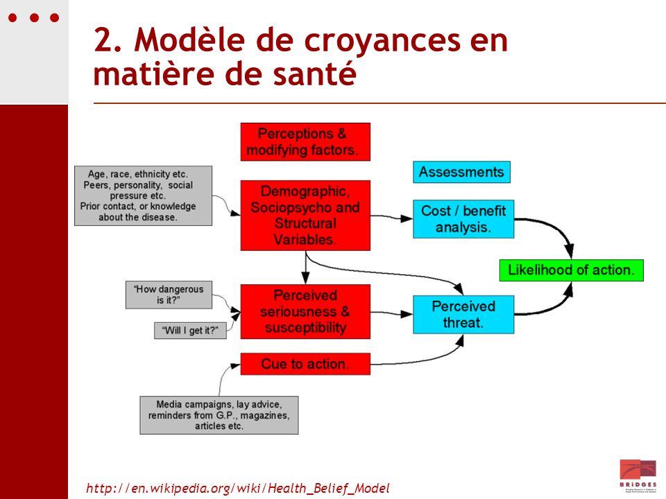 2. Modèle de croyances en matière de santé