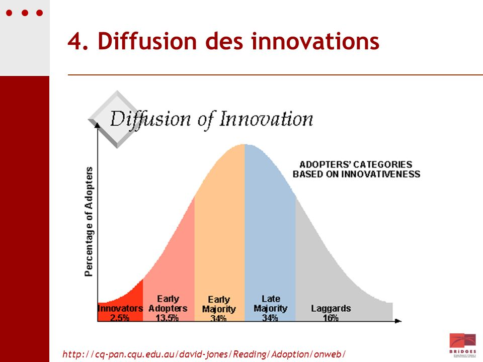 4. Diffusion des innovations