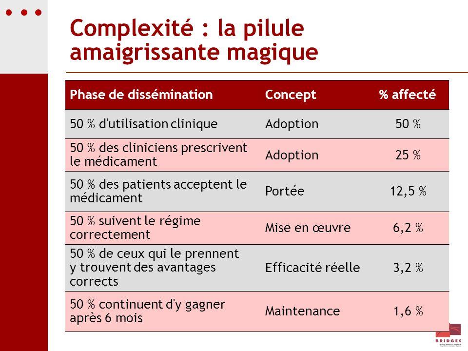 Complexité : la pilule amaigrissante magique