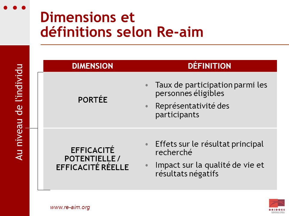 Dimensions et définitions selon Re-aim