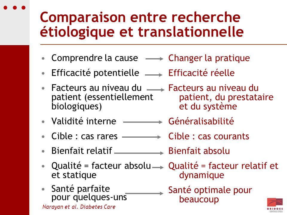 Comparaison entre recherche étiologique et translationnelle