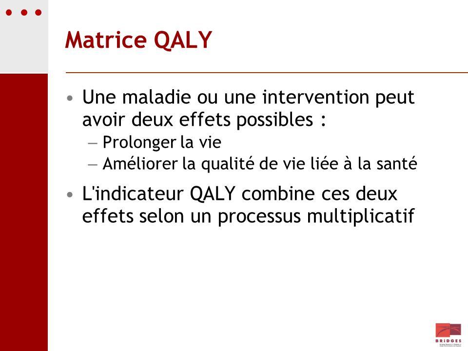 Matrice QALY Une maladie ou une intervention peut avoir deux effets possibles : Prolonger la vie. Améliorer la qualité de vie liée à la santé.