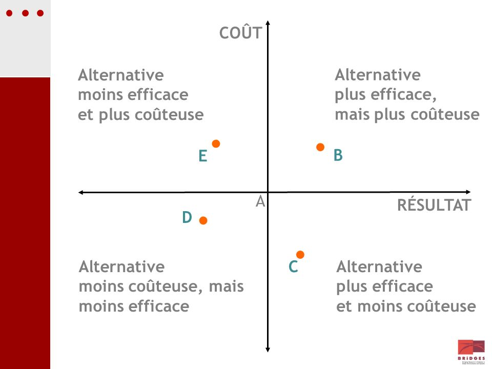 COÛT Alternative moins efficace et plus coûteuse Alternative